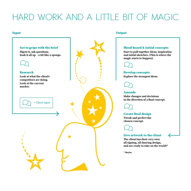 hard_work+magic