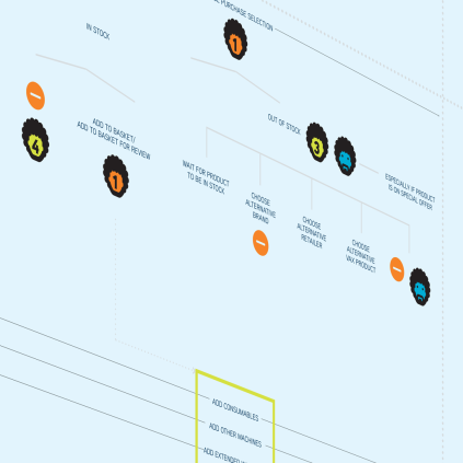 etheridge design cannock customer journey mapping infographic