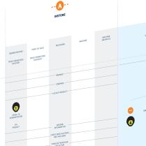 etheridge design cannock customer journey mapping infographic